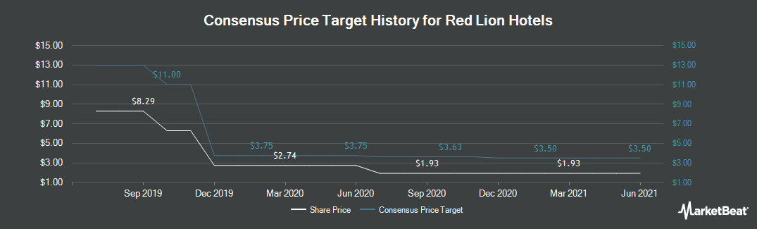 Price Target History for Red Lion Hotels (NYSE:RLH)
