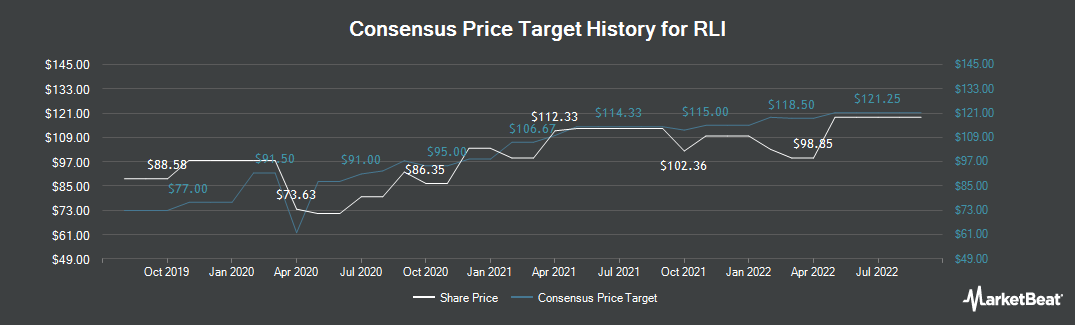 Price Target History for RLI (NYSE:RLI)