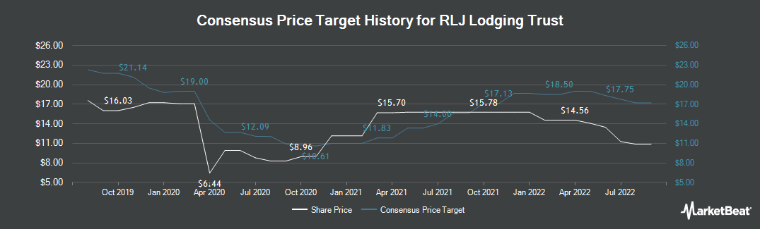 Price Target History for RLJ Lodging Trust (NYSE:RLJ)