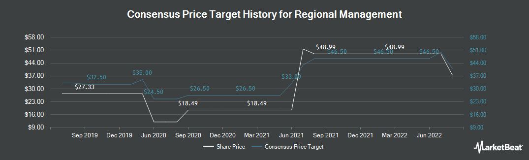 Price Target History for Regional Management (NYSE:RM)