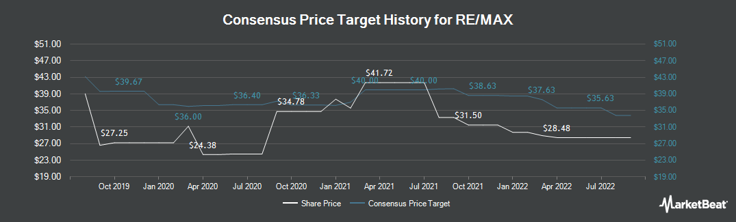 Price Target History for RE/MAX (NYSE:RMAX)