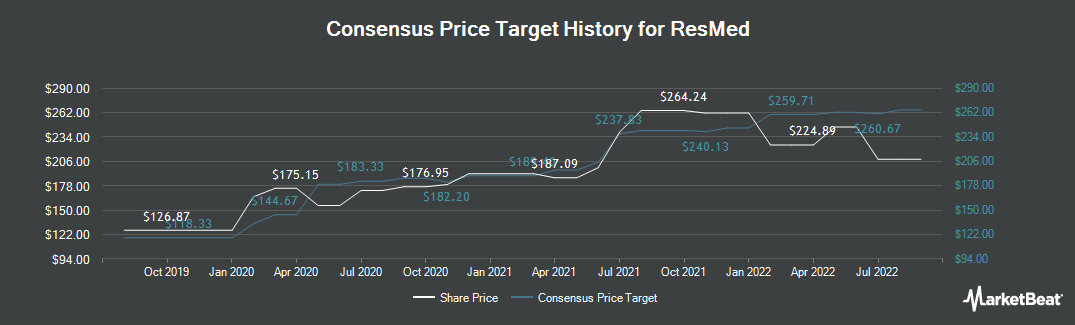 Price Target History for ResMed (NYSE:RMD)