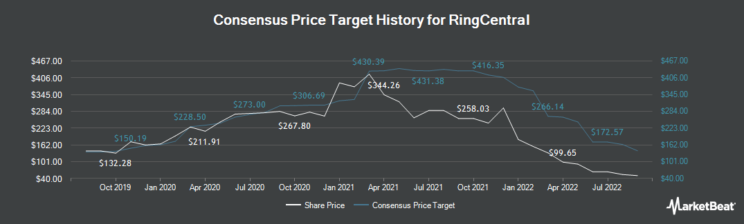 Price Target History for RingCentral (NYSE:RNG)