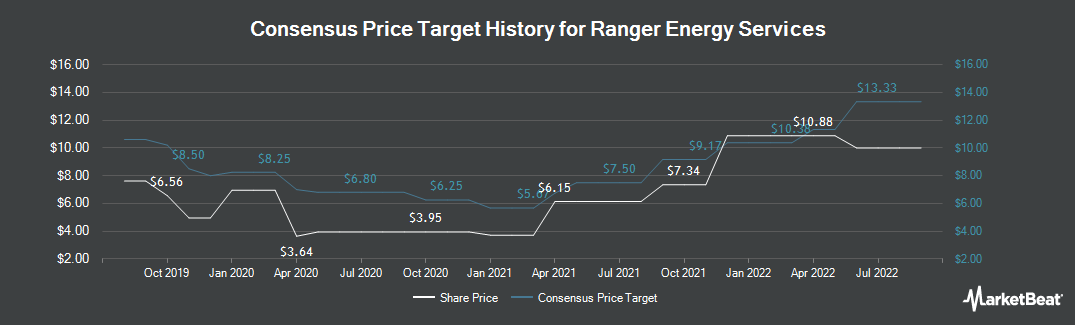 Price Target History for Ranger Energy Services (NYSE:RNGR)