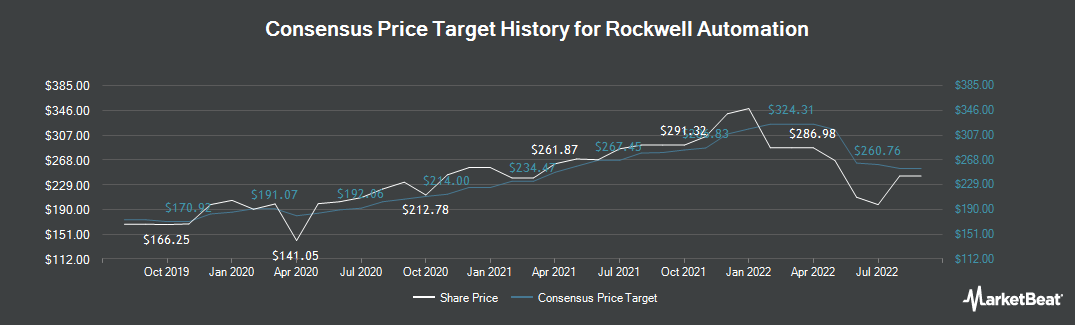 Price Target History for Rockwell Automation (NYSE:ROK)