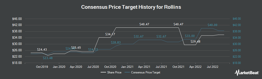 Price Target History for Rollins (NYSE:ROL)
