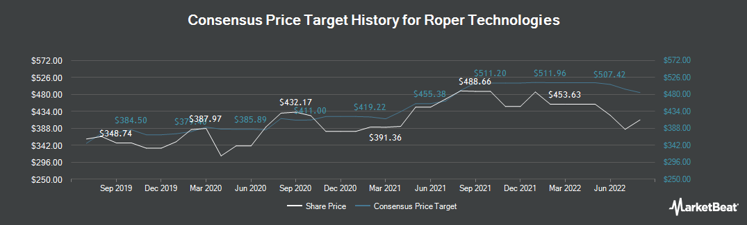 Price Target History for Roper Technologies (NYSE:ROP)