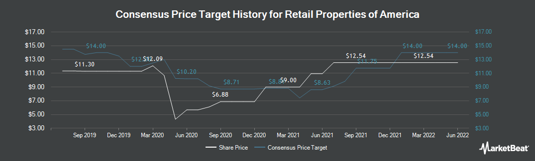 Price Target History for Retail Properties of America (NYSE:RPAI)