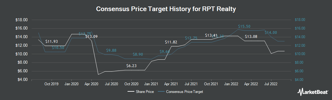 Price Target History for Ramco-Gershenson Properties Trust (NYSE:RPT)