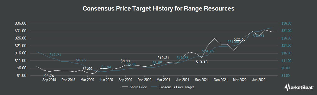 Price Target History for Range Resources (NYSE:RRC)