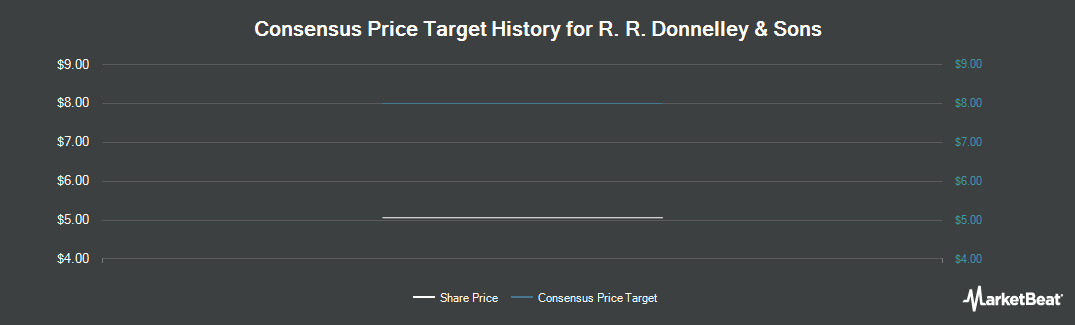 Price Target History for RR Donnelley & Sons (NYSE:RRD)
