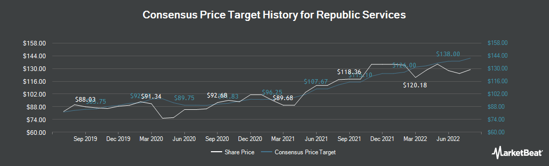 Price Target History for Republic Services (NYSE:RSG)