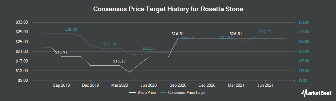 Price Target History for Rosetta Stone (NYSE:RST)