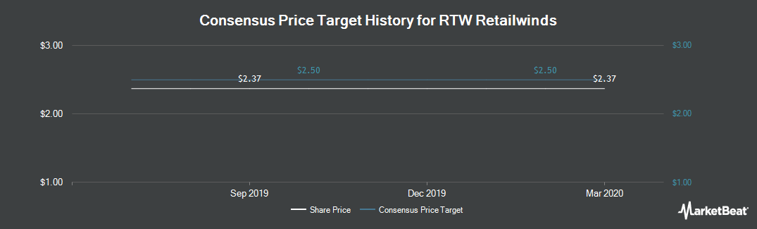 Price Target History for RTW Retailwinds (NYSE:RTW)