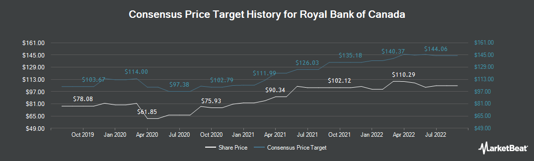 Price Target History for Royal Bank Of Canada (NYSE:RY)