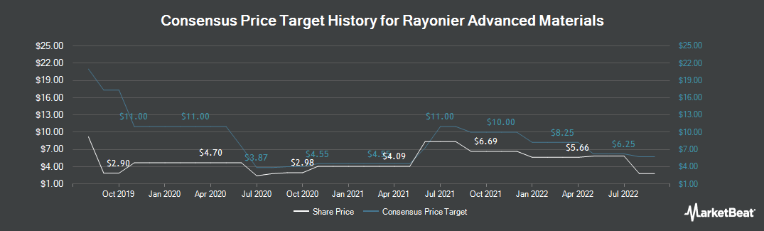 Price Target History for Rayonier Advanced Materials (NYSE:RYAM)