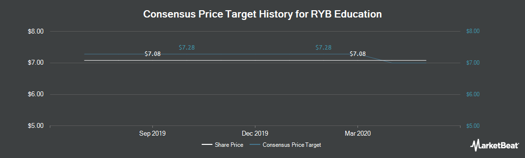 Price Target History for RYB Education (NYSE:RYB)