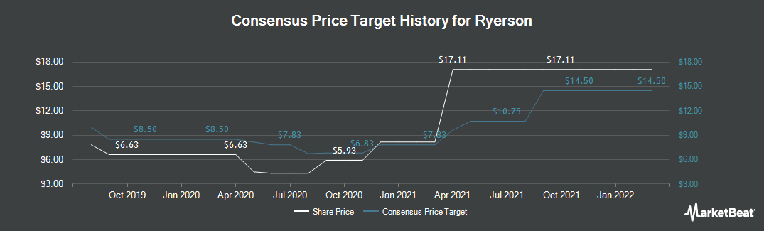 Price Target History for Ryerson (NYSE:RYI)