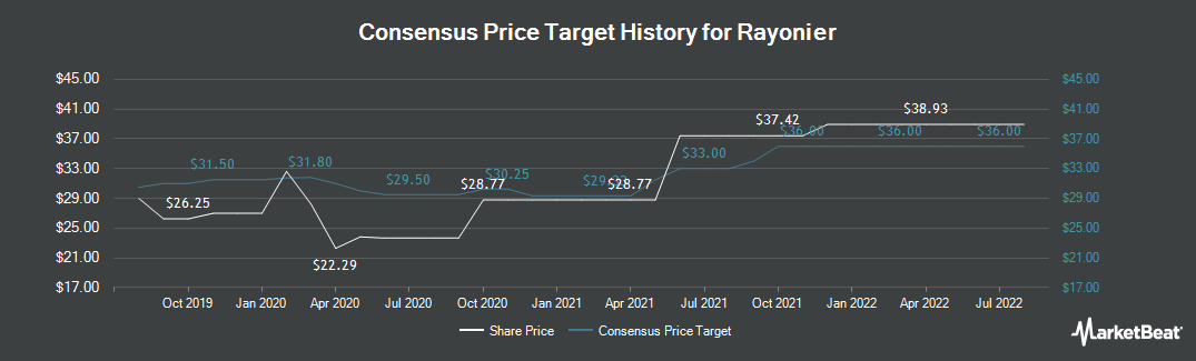 Price Target History for Rayonier (NYSE:RYN)