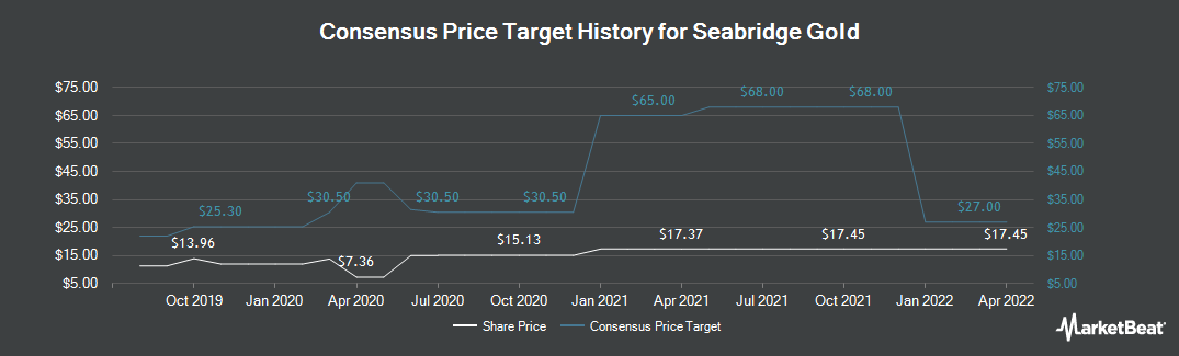 Price Target History for Seabridge Gold (NYSE:SA)