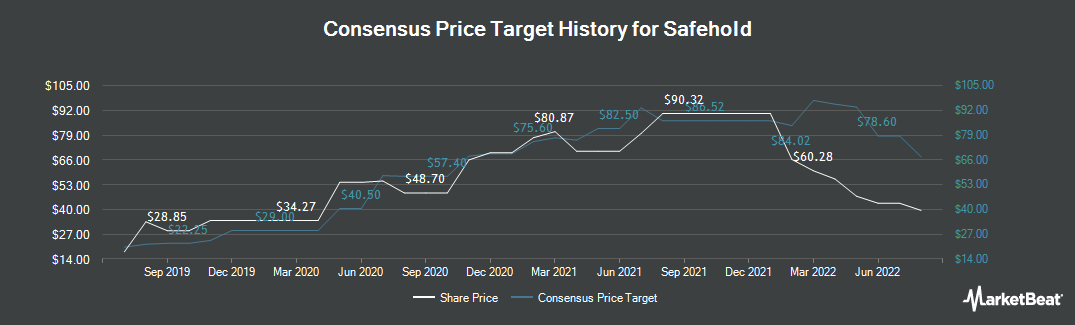 Price Target History for Safety (NYSE:SAFE)
