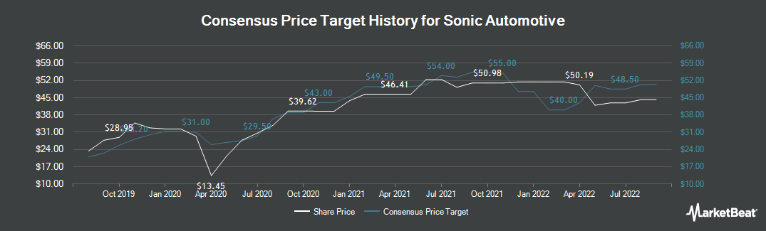 Price Target History for Sonic Automotive (NYSE:SAH)