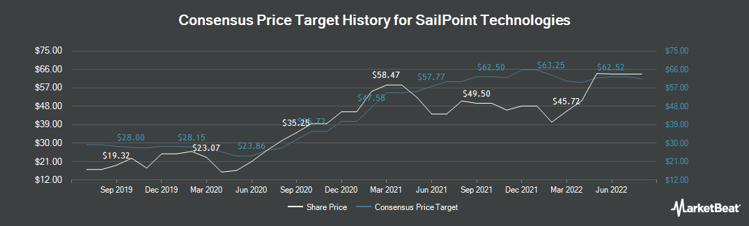 Price Target History for Sailpoint Technologies (NYSE:SAIL)