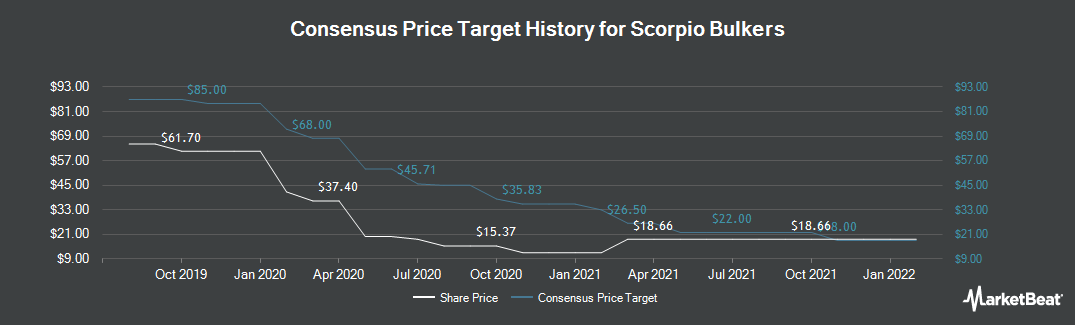 Price Target History for Scorpio Bulkers (NYSE:SALT)