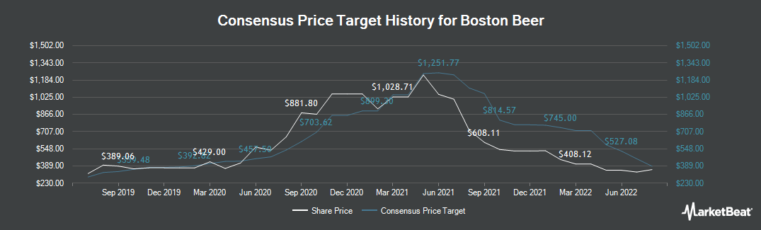 Price Target History for Boston Beer (NYSE:SAM)