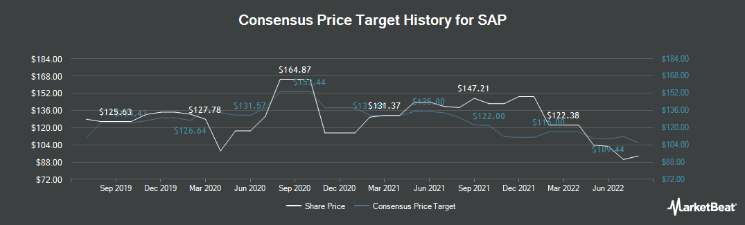 Price Target History for SAP (NYSE:SAP)
