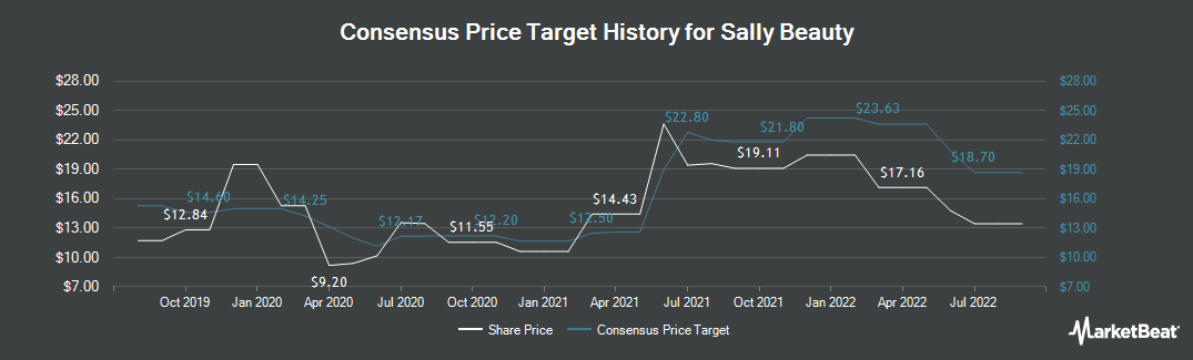 Price Target History for Sally Beauty (NYSE:SBH)