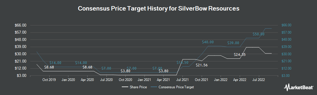 Price Target History for SilverBow Resources (NYSE:SBOW)