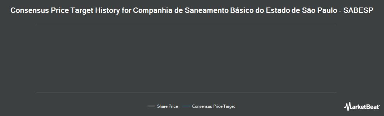 Price Target History for Companhia de Saneamento Basico (NYSE:SBS)