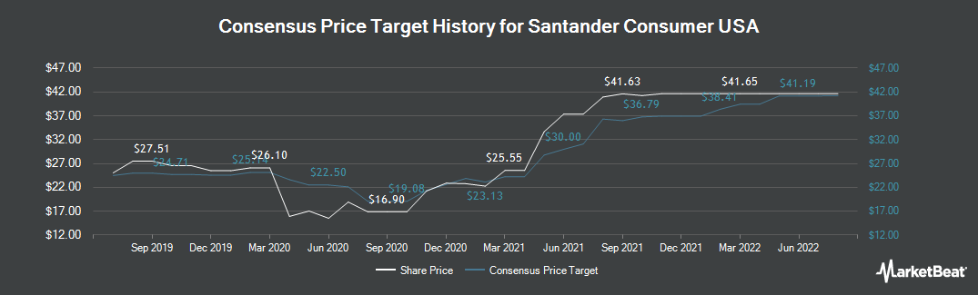 Price Target History for Santander Consumer USA Holdings (NYSE:SC)