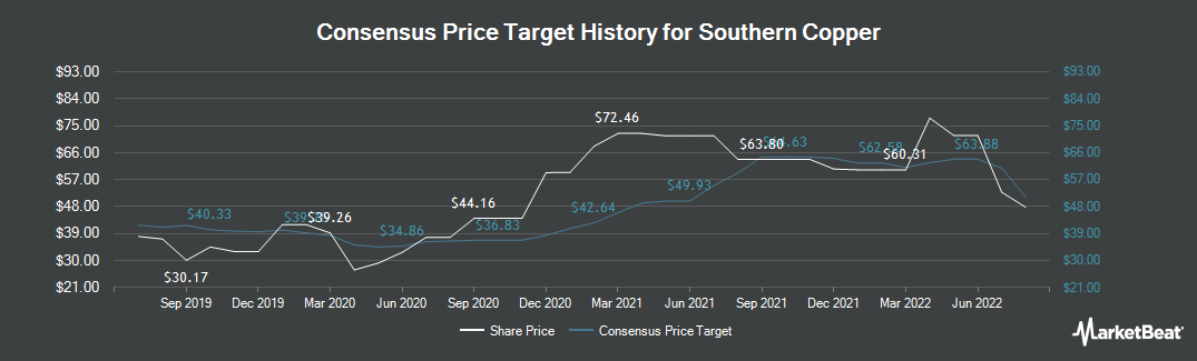 Price Target History for Southern Copper (NYSE:SCCO)