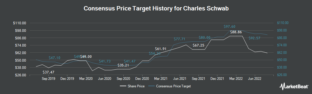 Price Target History for Charles Schwab Corp (NYSE:SCHW)