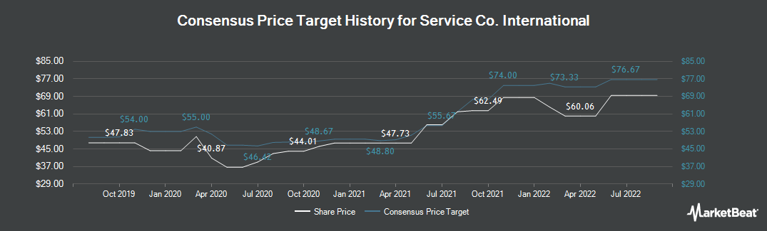 Price Target History for Service Corporation International (NYSE:SCI)