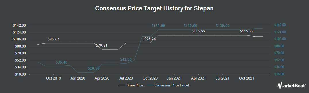 Price Target History for Stepan (NYSE:SCL)