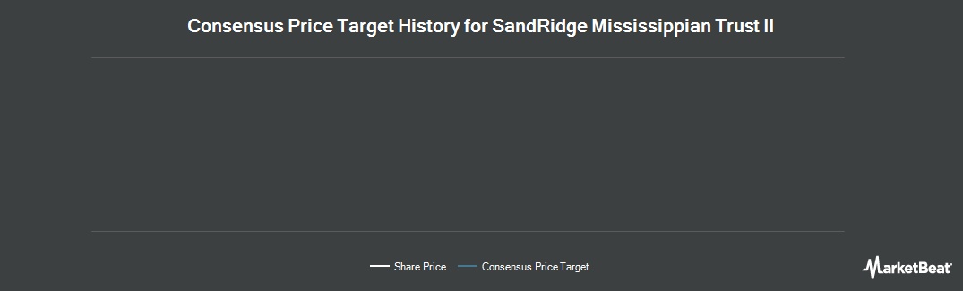 Price Target History for SandRidge Mississippian Trust II (NYSE:SDR)