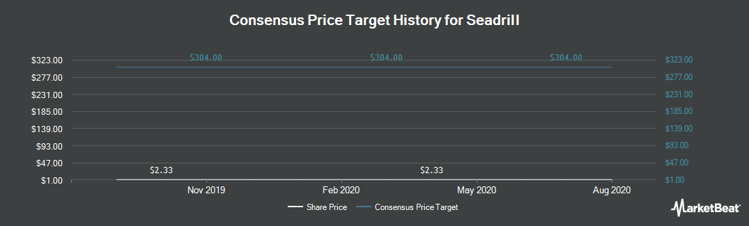 Price Target History for Seadrill (NYSE:SDRL)