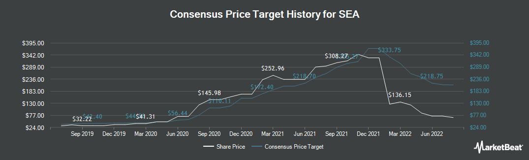 Price Target History for Spectra Energy Corp. (NYSE:SE)