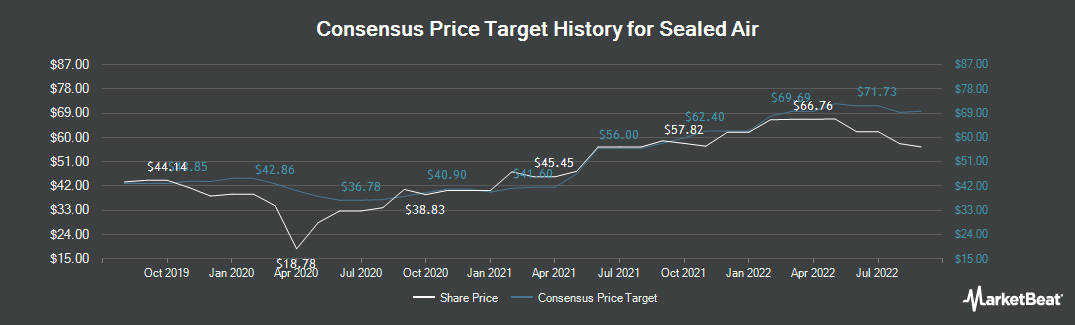 Price Target History for Sealed Air (NYSE:SEE)