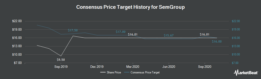 Price Target History for SemGroup (NYSE:SEMG)
