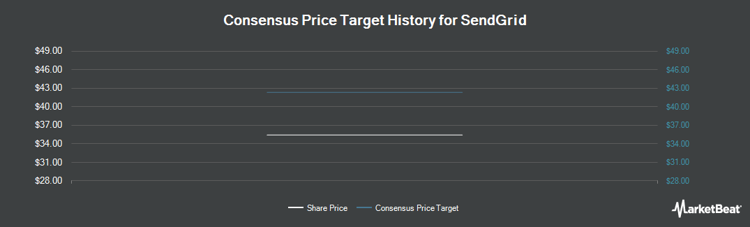 Price Target History for SendGrid (NYSE:SEND)