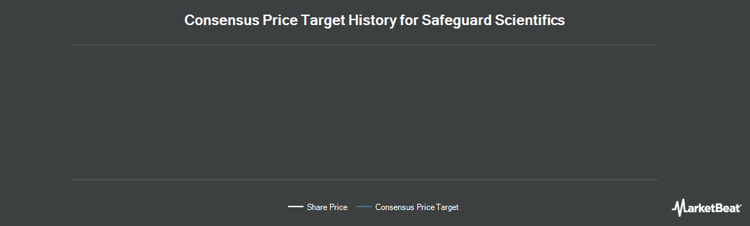 Price Target History for Safeguard Scientifics (NYSE:SFE)