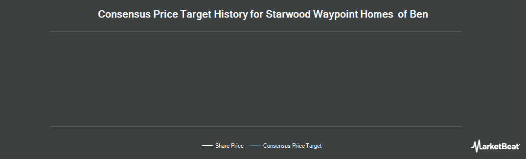 Price Target History for Starwood Waypoint Homes (NYSE:SFR)