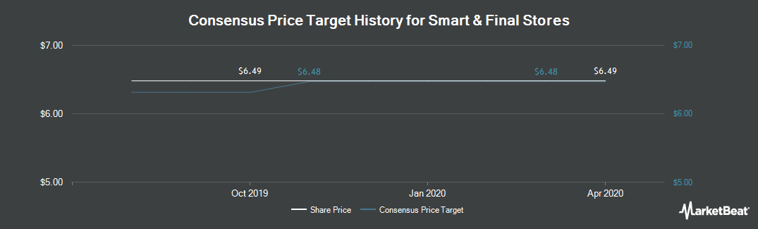 Price Target History for Smart & Final Stores (NYSE:SFS)