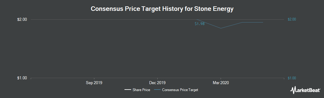 Price Target History for Stone Energy (NYSE:SGY)