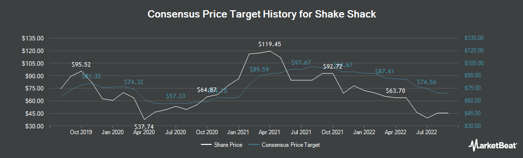 Price Target History for Shake Shack (NYSE:SHAK)