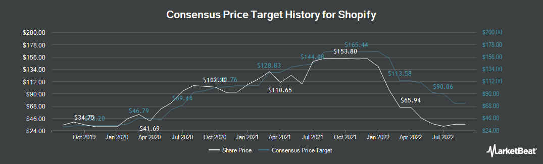 Price Target History for Shopify Inc (US) (NYSE:SHOP)